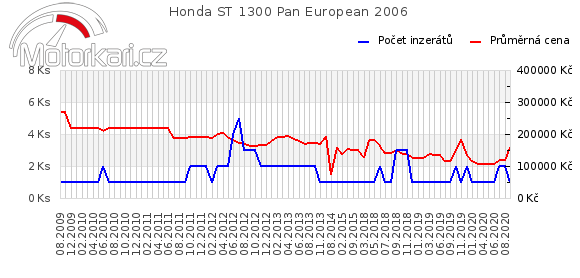 Honda ST 1300 Pan European 2006