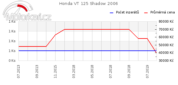 Honda VT 125 Shadow 2006