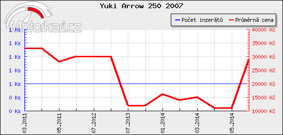 Yuki Arrow 250 2007