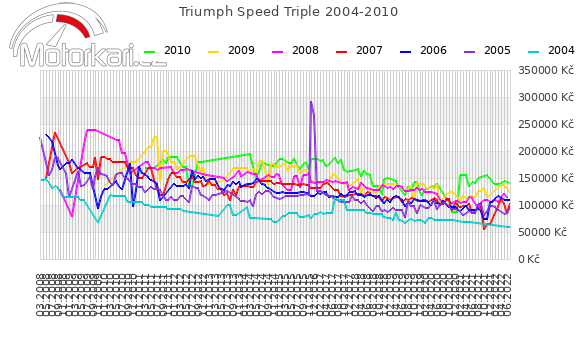 Triumph Speed Triple 2004-2010