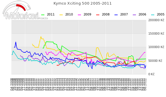 Kymco Xciting 500 2005-2011