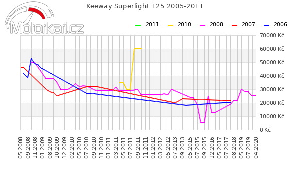 Keeway Superlight 125 2005-2011