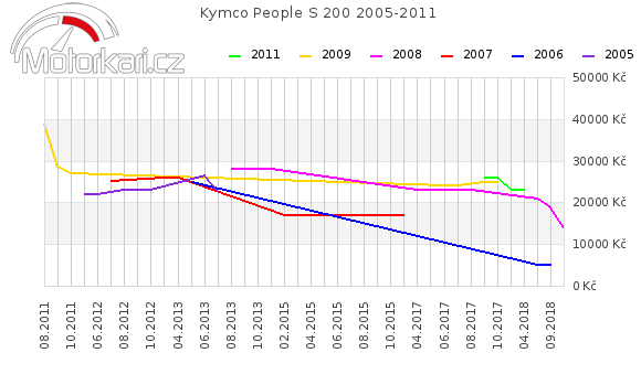 Kymco People S 200 2005-2011