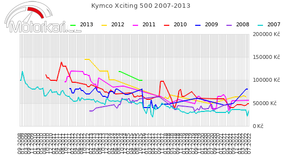 Kymco Xciting 500 2007-2013