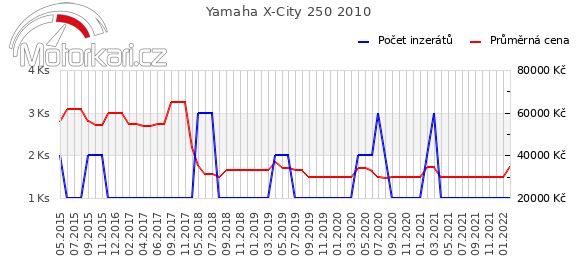 Yamaha X-City 250 2010