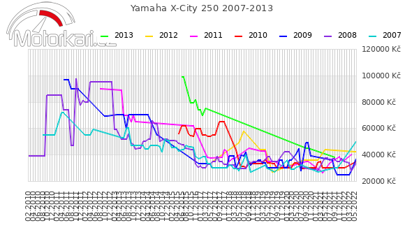 Yamaha X-City 250 2007-2013