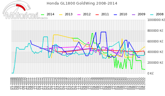 Honda GL1800 GoldWing 2008-2014