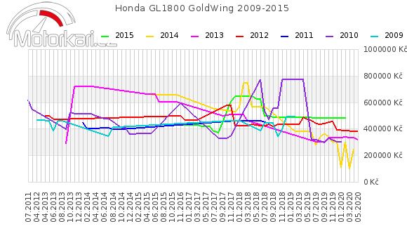 Honda GL1800 GoldWing 2009-2015
