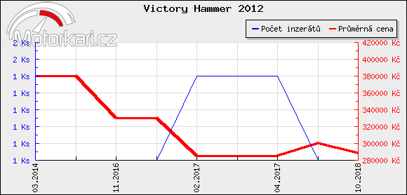 Victory Hammer 2012