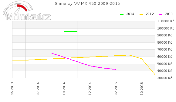 Shineray VV MX 450 2009-2015