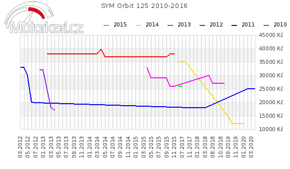 SYM Orbit 125 2010-2016