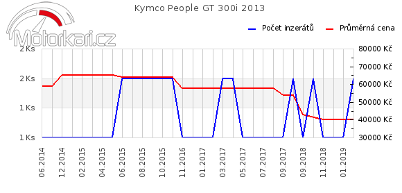 Kymco People GT 300i 2013