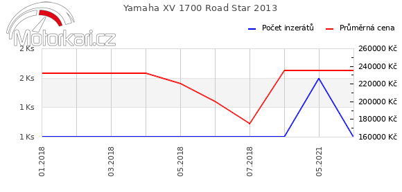 Yamaha XV 1700 Road Star 2013