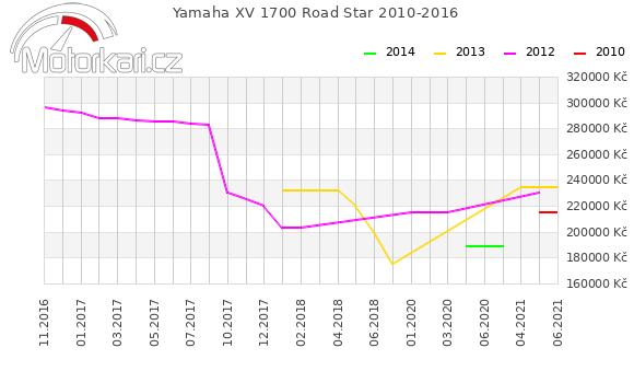 Yamaha XV 1700 Road Star 2010-2016