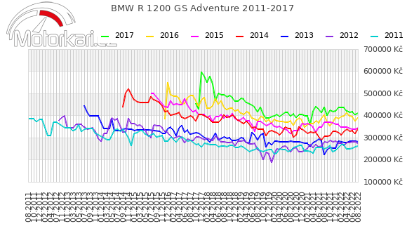 BMW R 1200 GS Adventure 2011-2017