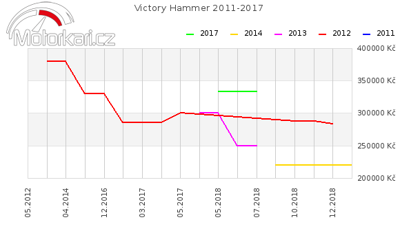 Victory Hammer 2011-2017