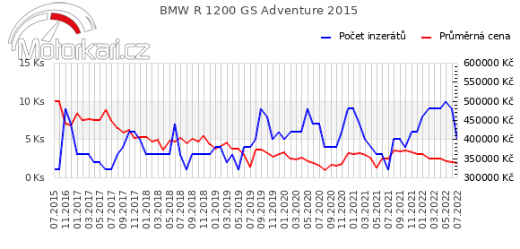 BMW R 1200 GS Adventure 2015
