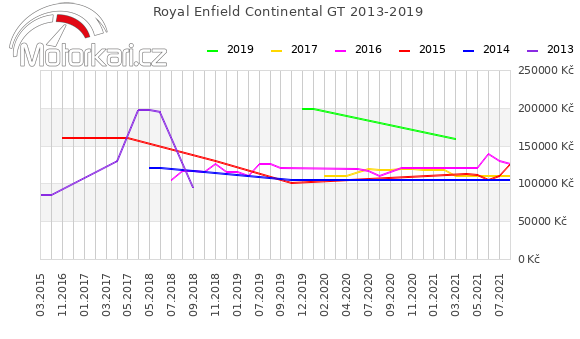 Royal Enfield Continental GT 2013-2019