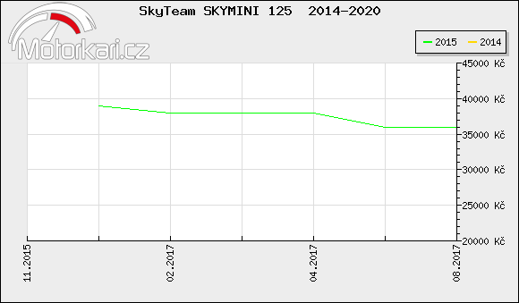 SkyTeam SKYMINI 125  2014-2020