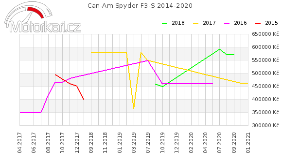 Can-Am Spyder F3-S 2014-2020