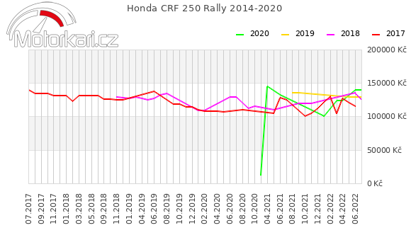 Honda CRF 250 Rally 2014-2020