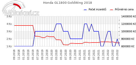 Honda GL1800 GoldWing 2018