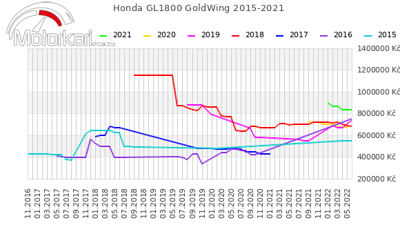 Honda GL1800 GoldWing 2015-2021