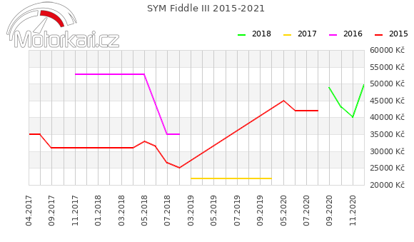 SYM Fiddle III 2015-2021
