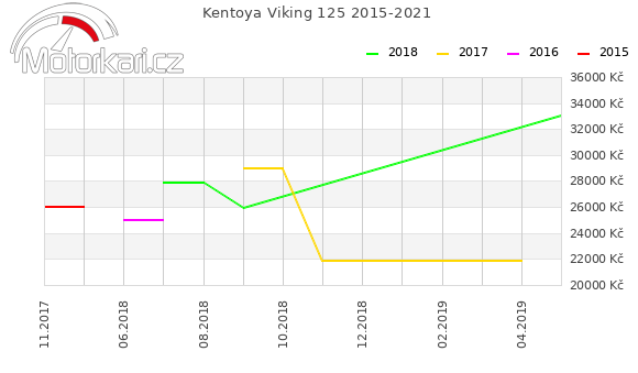 Kentoya Viking 125 2015-2021