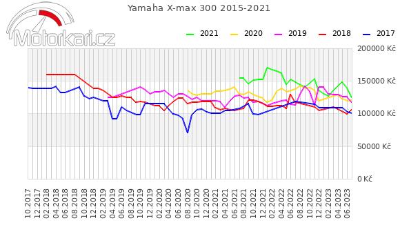 Yamaha X-max 300, ABS, možnost splátek a protiúčtu