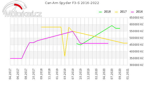 Can-Am Spyder F3-S 2016-2022