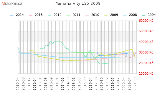 3b23fe6d3b1 Yamaha Vity 125